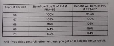 You receive credit if you delay past full retirement age.