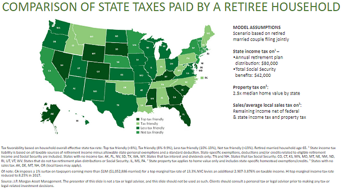 Comparison of State Taxes Paid by a Retiree Household