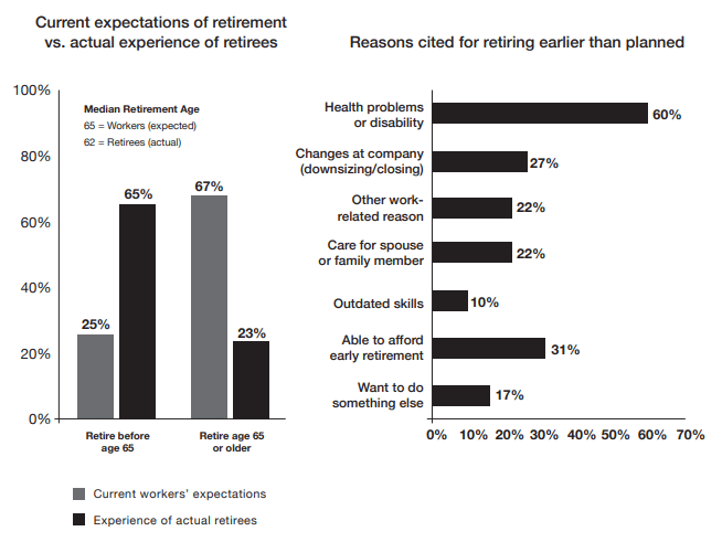 Reasons for early-than-expected retirement