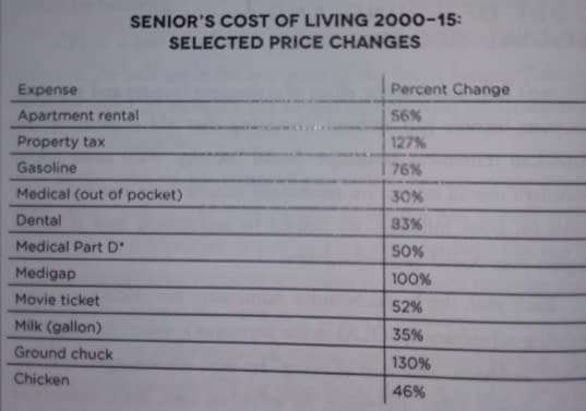 Senior Cost of Living